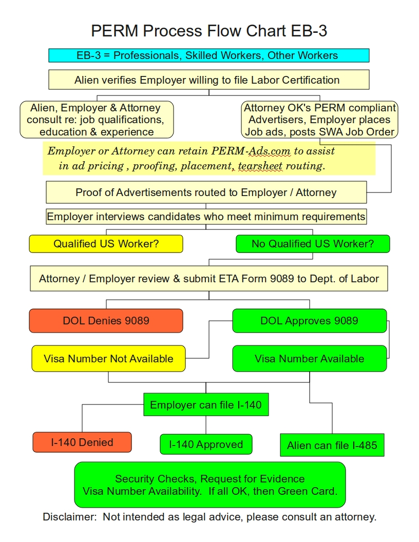 PERM Process Flow Chart